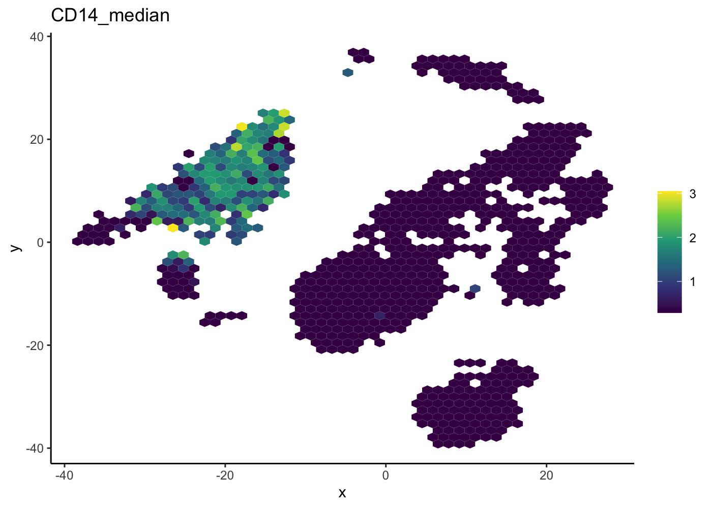 public/figure/sahmri_analysis-workflow.Rmd/hexgonplot-1.png