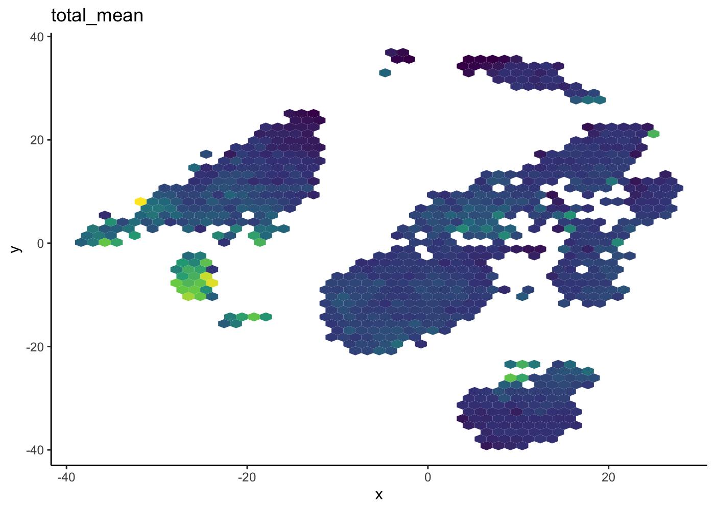 public/figure/sahmri_analysis-workflow.Rmd/hexgonplot-2.png