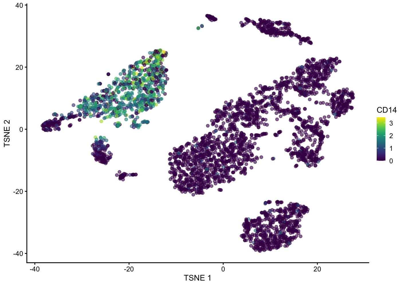 public/figure/sahmri_analysis-workflow.Rmd/tsne_plot-2.png
