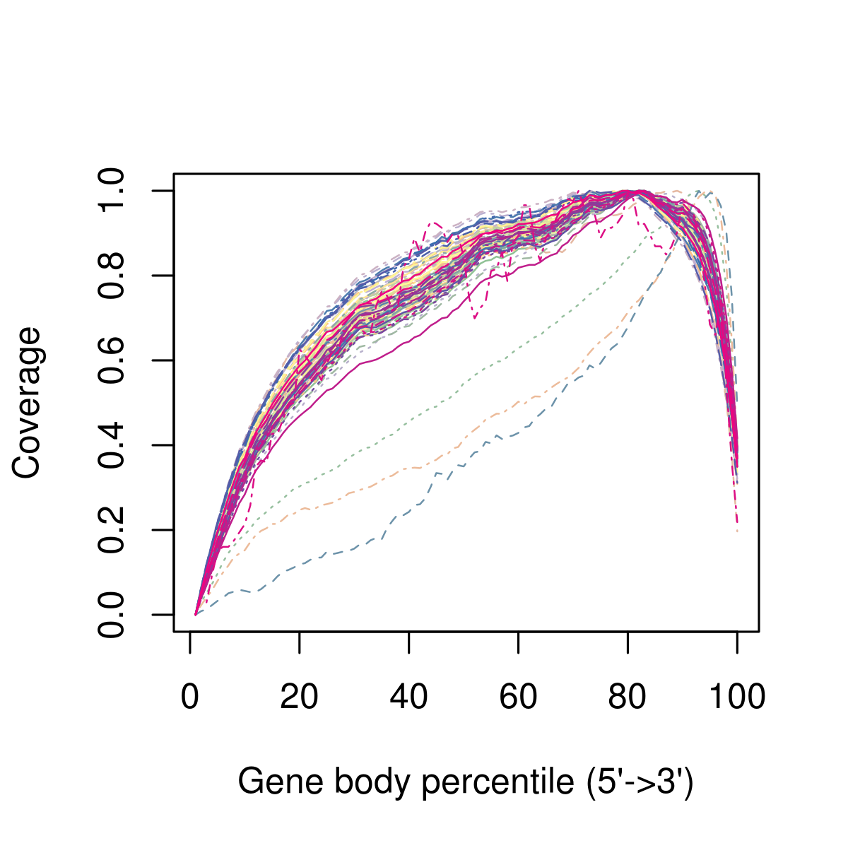 figures/Exp1_RSEQC_geneBodyCoverage_plot_Combined.png