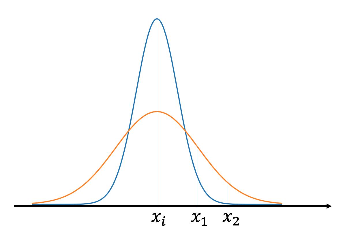 figures/Gaussian.png